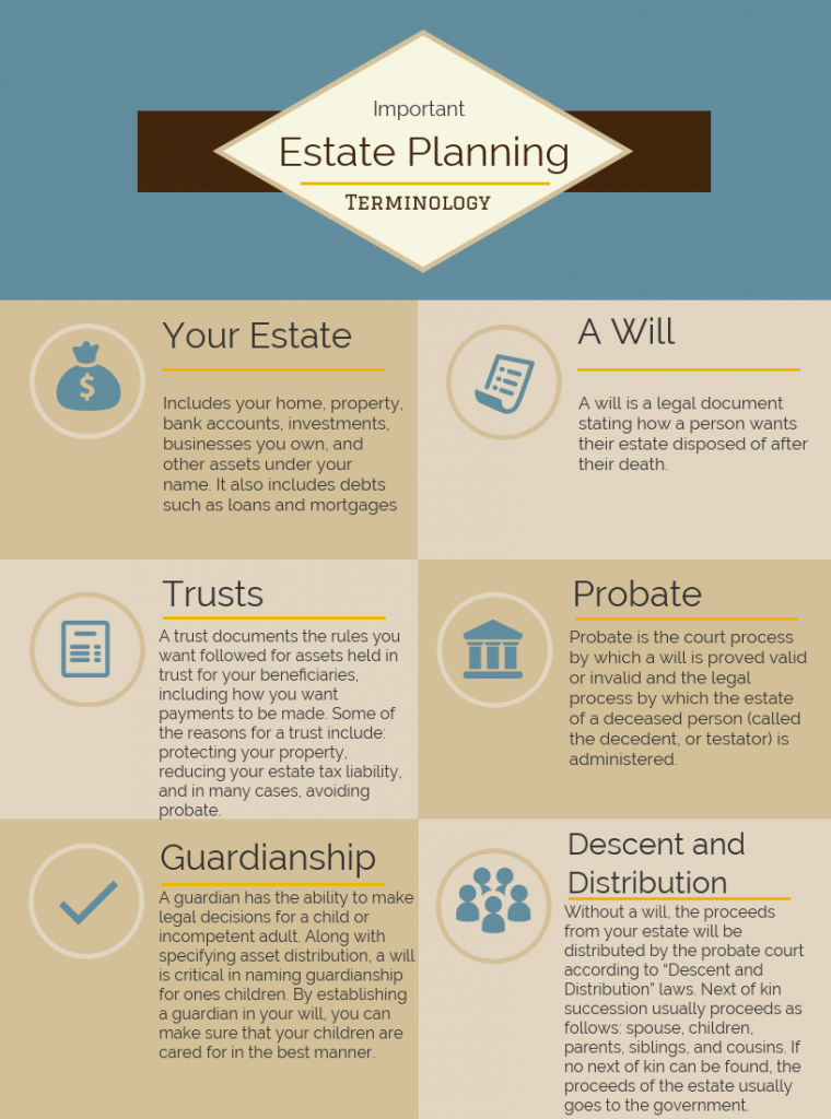 estate planning terminology Las Vegas
